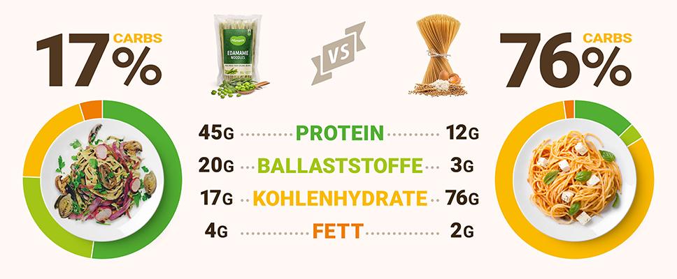 Edamama_Protein-Pasta-aus-Bohnen_Pastavergleich_N-hrwerte